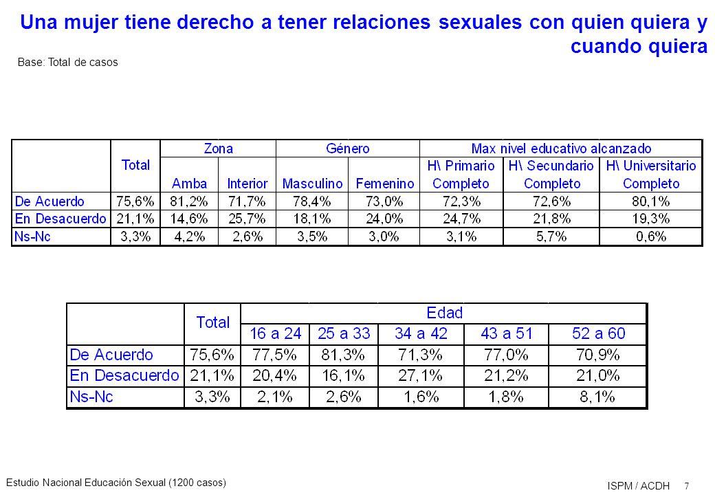 Estudio Nacional Educación Sexual (1200 casos) 7 ISPM / ACDH Una mujer tiene derecho a tener relaciones sexuales con quien quiera y cuando quiera Base: Total de casos