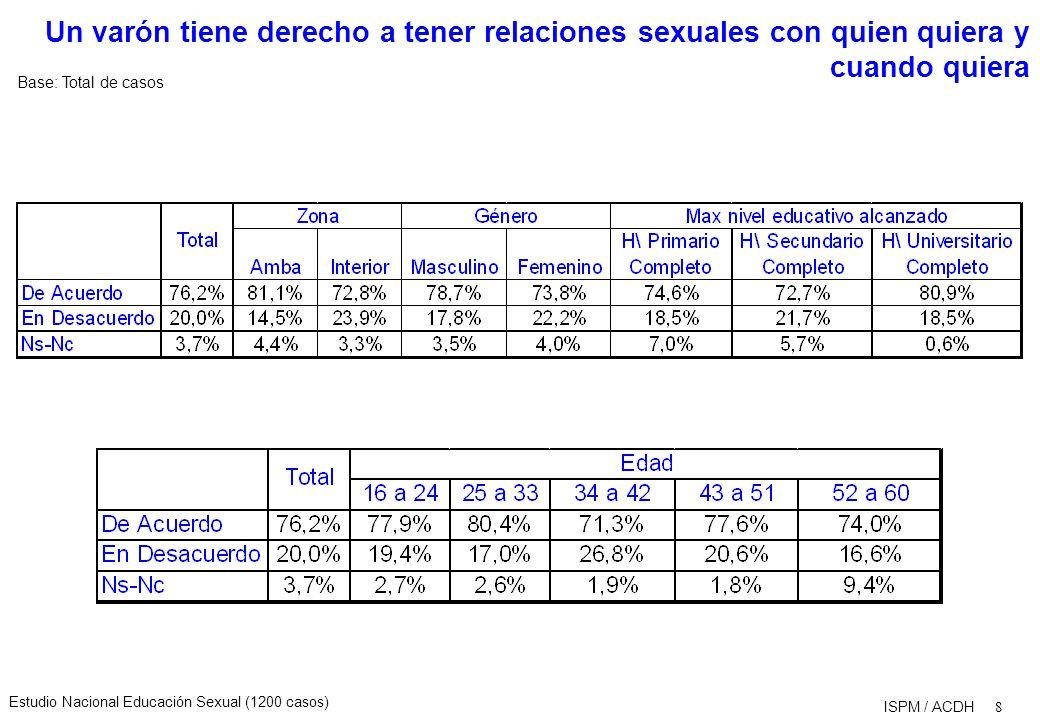 Estudio Nacional Educación Sexual (1200 casos) 9 ISPM / ACDH Grado de acuerdo con la siguientes opiniones: Base: Total de casos