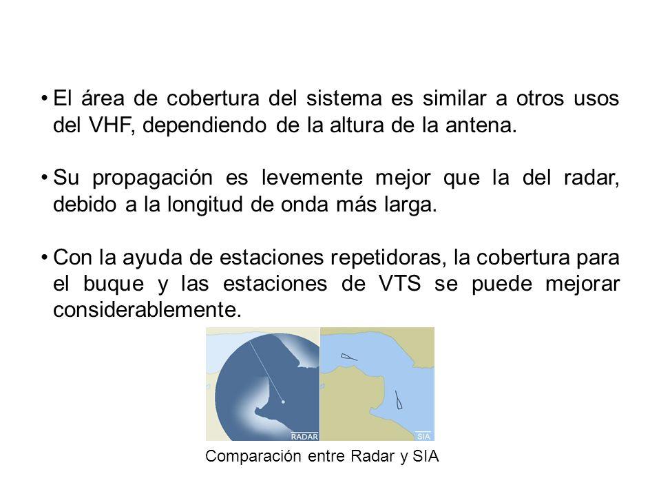 El área de cobertura del sistema es similar a otros usos del VHF, dependiendo de la altura de la antena. Su propagación es levemente mejor que la del