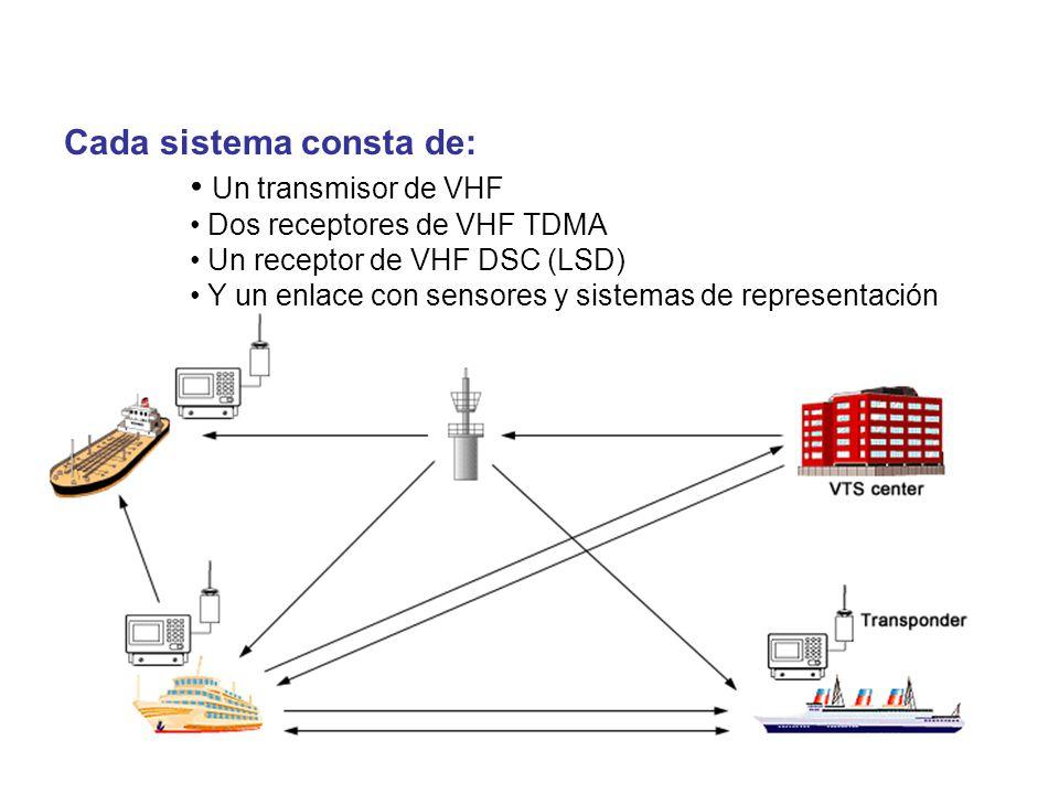 Un transmisor de VHF Dos receptores de VHF TDMA Un receptor de VHF DSC (LSD) Y un enlace con sensores y sistemas de representación Cada sistema consta