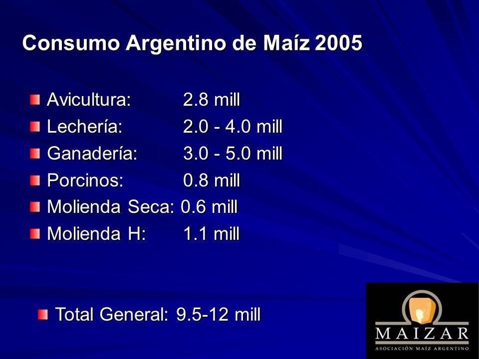 Consumo Argentino de Maíz 2005 Avicultura: 2.8 mill Lechería: 2.0 - 4.0 mill Ganadería: 3.0 - 5.0 mill Porcinos: 0.8 mill Molienda Seca: 0.6 mill Moli