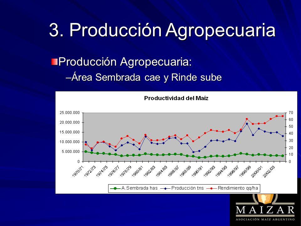 Producción Agropecuaria: –Área Sembrada cae y Rinde sube 3. Producción Agropecuaria