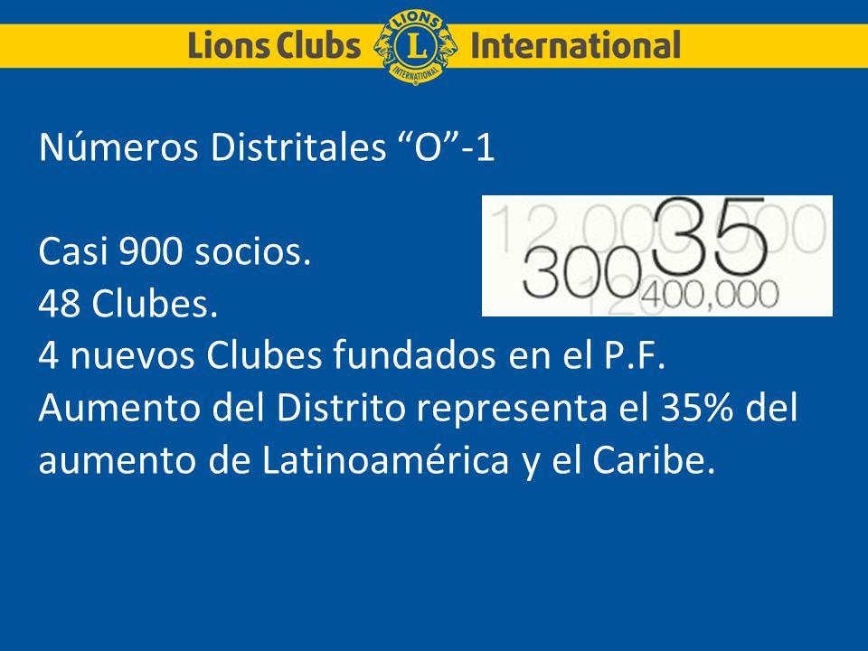 Números Distritales O-1 Casi 900 socios. 48 Clubes. 4 nuevos Clubes fundados en el P.F. Aumento del Distrito representa el 35% del aumento de Latinoam