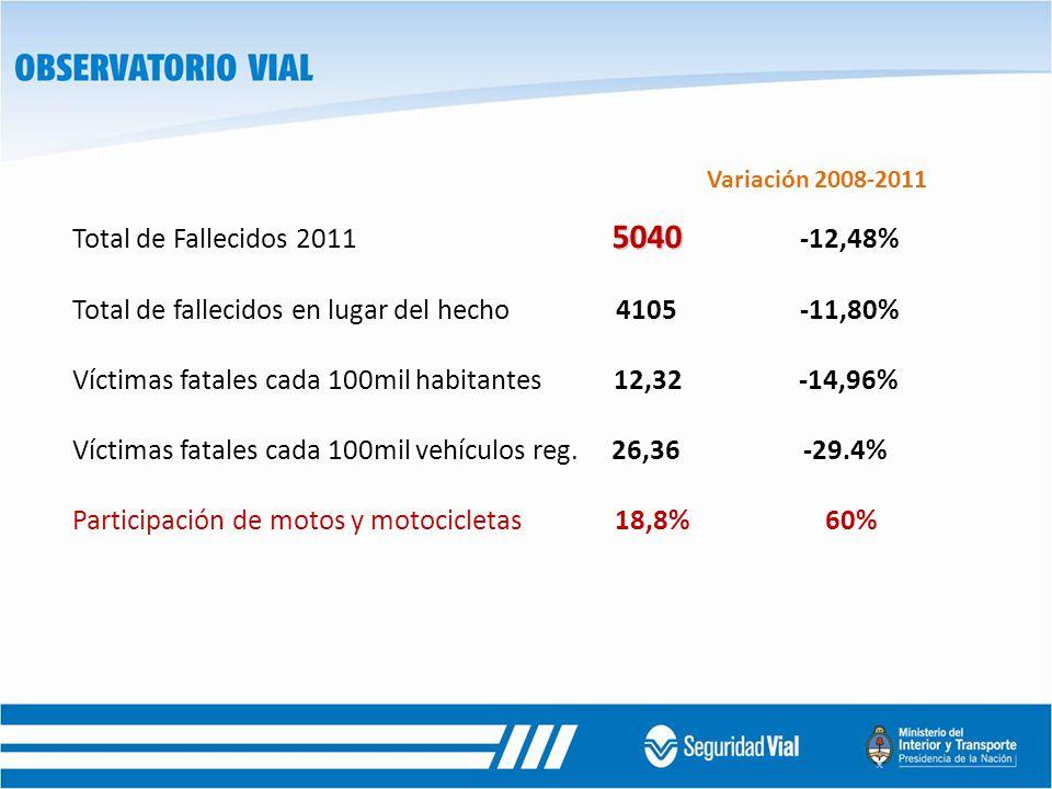 Variación 2008-2011 5040 Total de Fallecidos 2011 5040 -12,48% Total de fallecidos en lugar del hecho 4105 -11,80% Víctimas fatales cada 100mil habitantes 12,32 -14,96% Víctimas fatales cada 100mil vehículos reg.