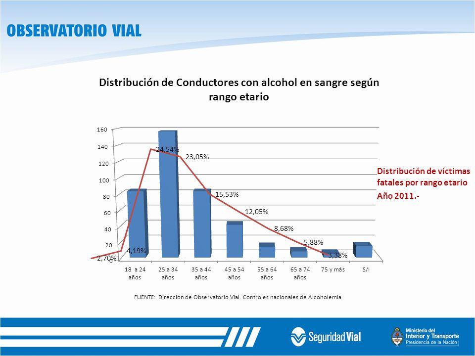 FUENTE: Dirección de Observatorio Vial. Controles nacionales de Alcoholemia Distribución de víctimas fatales por rango etario Año 2011.-