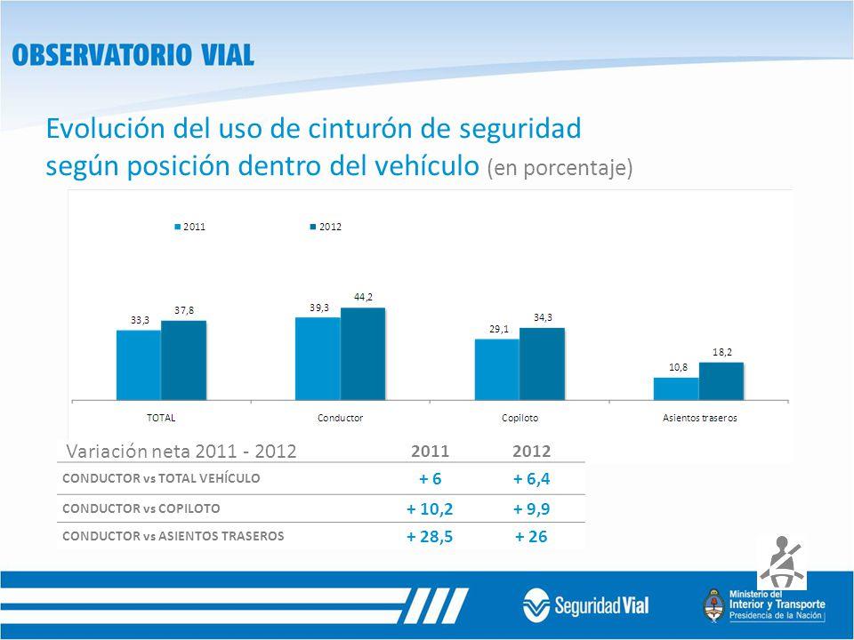 Evolución del uso de cinturón de seguridad según posición dentro del vehículo (en porcentaje) 20112012 CONDUCTOR vs TOTAL VEHÍCULO + 6+ 6,4 CONDUCTOR vs COPILOTO + 10,2+ 9,9 CONDUCTOR vs ASIENTOS TRASEROS + 28,5+ 26 Variación neta 2011 - 2012