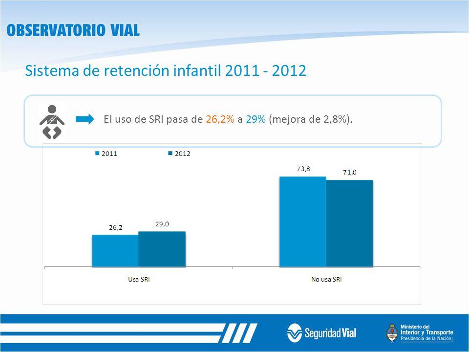 Sistema de retención infantil 2011 - 2012 El uso de SRI pasa de 26,2% a 29% (mejora de 2,8%).