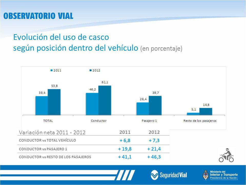 Evolución del uso de casco según posición dentro del vehículo (en porcentaje) 20112012 CONDUCTOR vs TOTAL VEHÍCULO + 6,8+ 7,3 CONDUCTOR vs PASAJERO 1 + 19,8+ 21,4 CONDUCTOR vs RESTO DE LOS PASAJEROS + 41,1+ 46,3 Variación neta 2011 - 2012