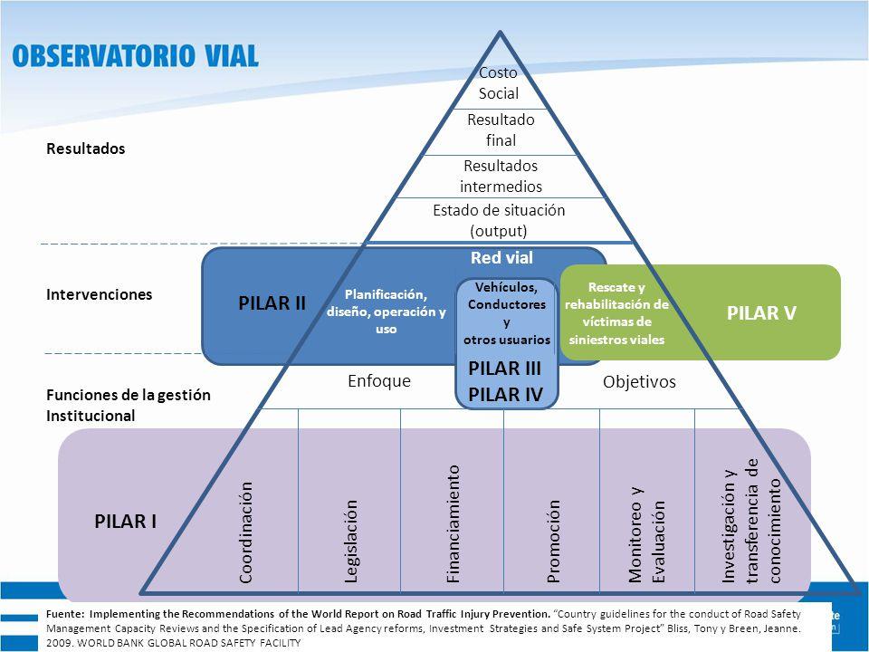 PILAR V Costo Social Coordinación Resultado final Estado de situación (output) Red vial Planificación, diseño, operación y uso Vehículos, Conductores