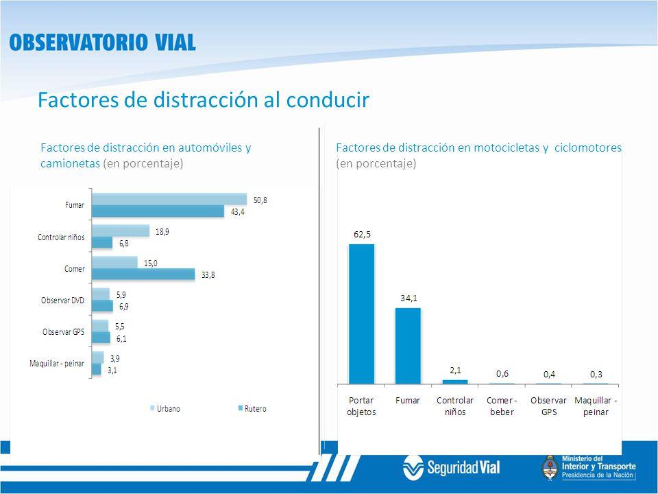 Factores de distracción al conducir Factores de distracción en automóviles y camionetas (en porcentaje) Factores de distracción en motocicletas y cicl