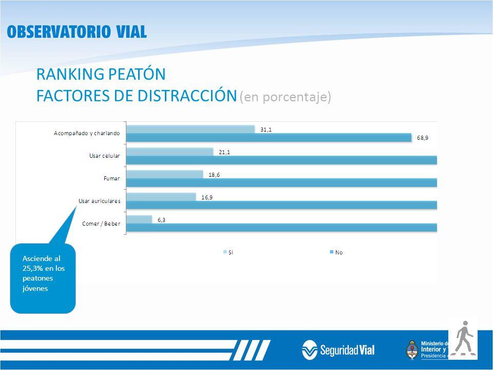 RANKING PEATÓN FACTORES DE DISTRACCIÓN (en porcentaje) Asciende al 25,3% en los peatones jóvenes