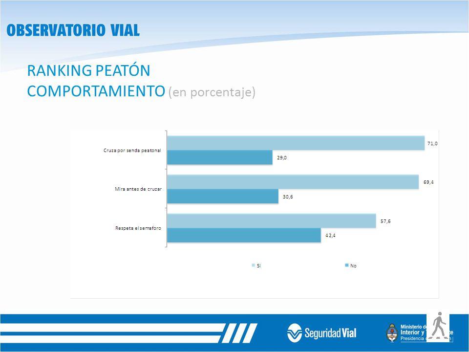 RANKING PEATÓN COMPORTAMIENTO (en porcentaje)
