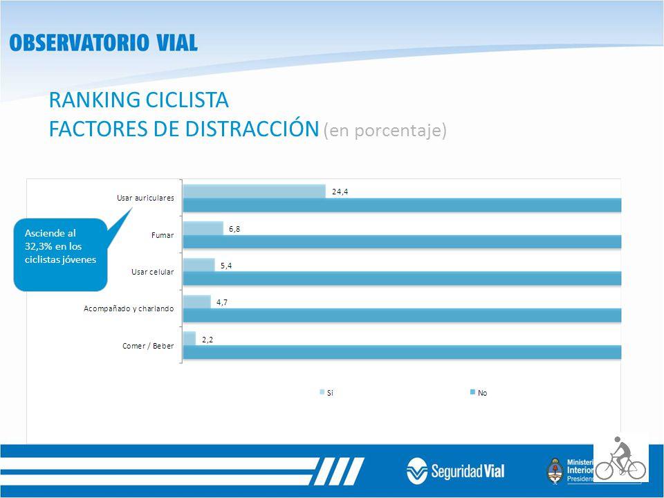 RANKING CICLISTA FACTORES DE DISTRACCIÓN (en porcentaje) Asciende al 32,3% en los ciclistas jóvenes