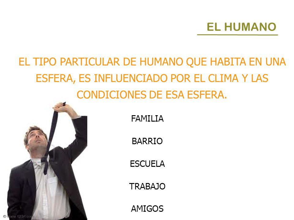 EL HUMANO EL TIPO PARTICULAR DE HUMANO QUE HABITA EN UNA ESFERA, ES INFLUENCIADO POR EL CLIMA Y LAS CONDICIONES DE ESA ESFERA. FAMILIA BARRIO ESCUELA