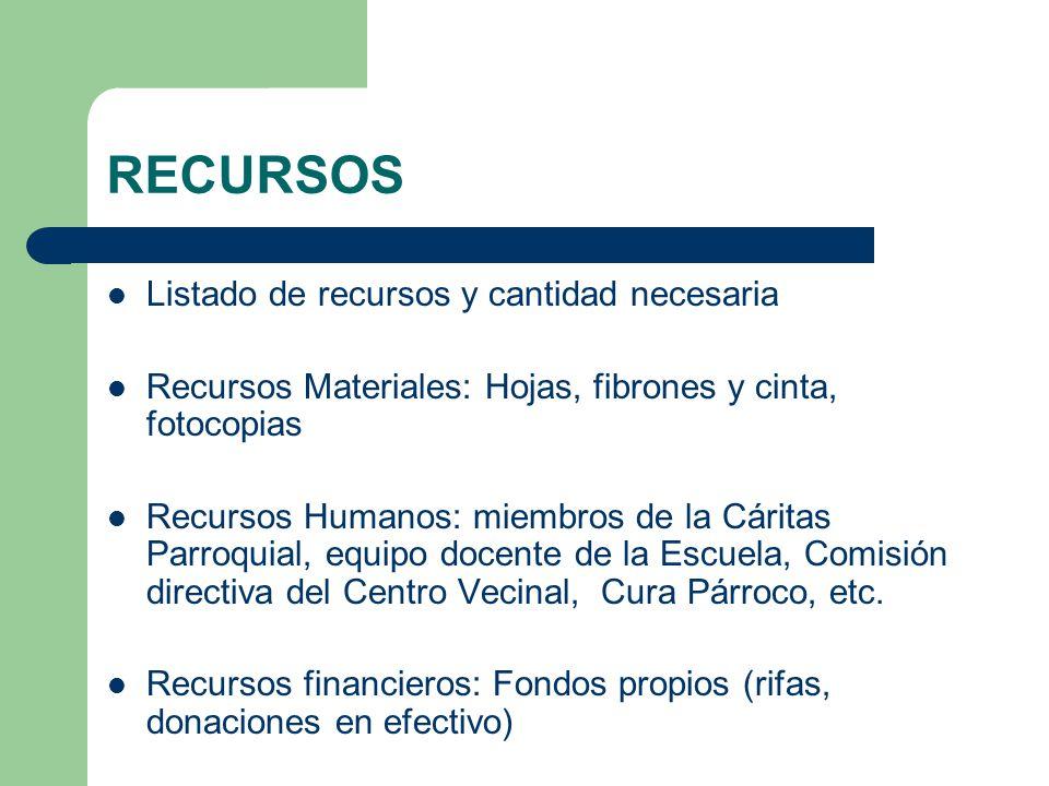 RECURSOS Listado de recursos y cantidad necesaria Recursos Materiales: Hojas, fibrones y cinta, fotocopias Recursos Humanos: miembros de la Cáritas Pa