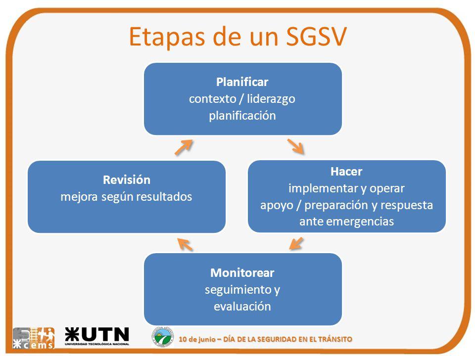 10 de junio – DÍA DE LA SEGURIDAD EN EL TRÁNSITO Etapas de un SGSV Planificar contexto / liderazgo planificación Hacer implementar y operar apoyo / pr