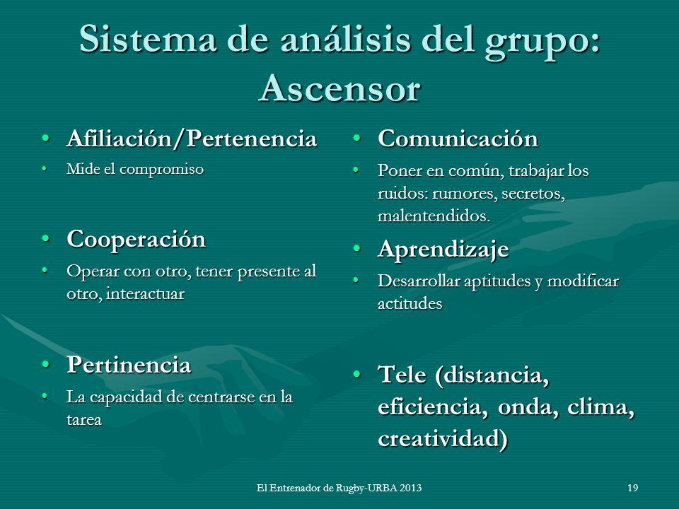 Sistema de análisis del grupo: Ascensor Afiliación/PertenenciaAfiliación/Pertenencia Mide el compromisoMide el compromiso CooperaciónCooperación Opera