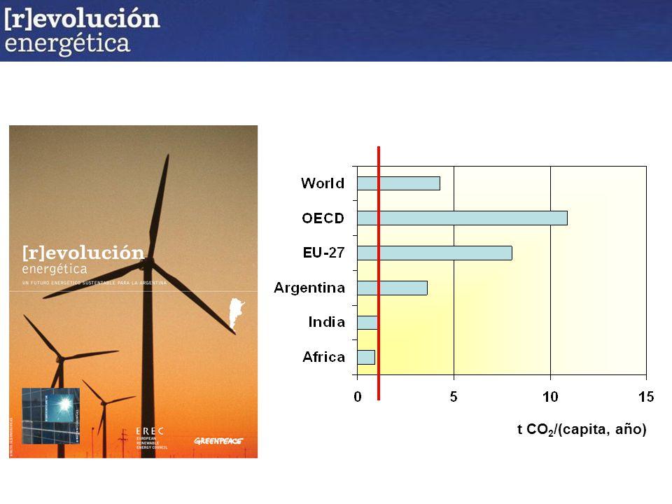 t CO 2 /(capita, año)
