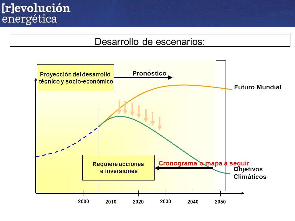 Desarrollo de escenarios: 2000 2010 2020 2030 2040 2050 Pronóstico Proyección del desarrollo técnico y socio-económico Futuro Mundial Objetivos Climáticos Cronograma o mapa a seguir Requiere acciones e inversiones