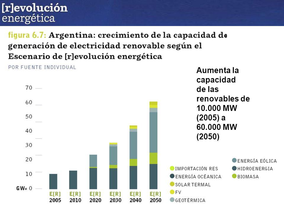 Aumenta la capacidad de las renovables de 10.000 MW (2005) a 60.000 MW (2050)