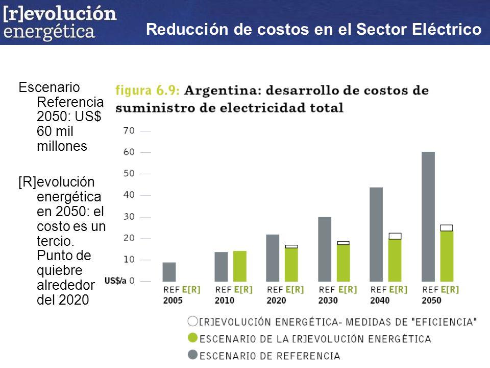 Escenario Referencia 2050: US$ 60 mil millones [R]evolución energética en 2050: el costo es un tercio.