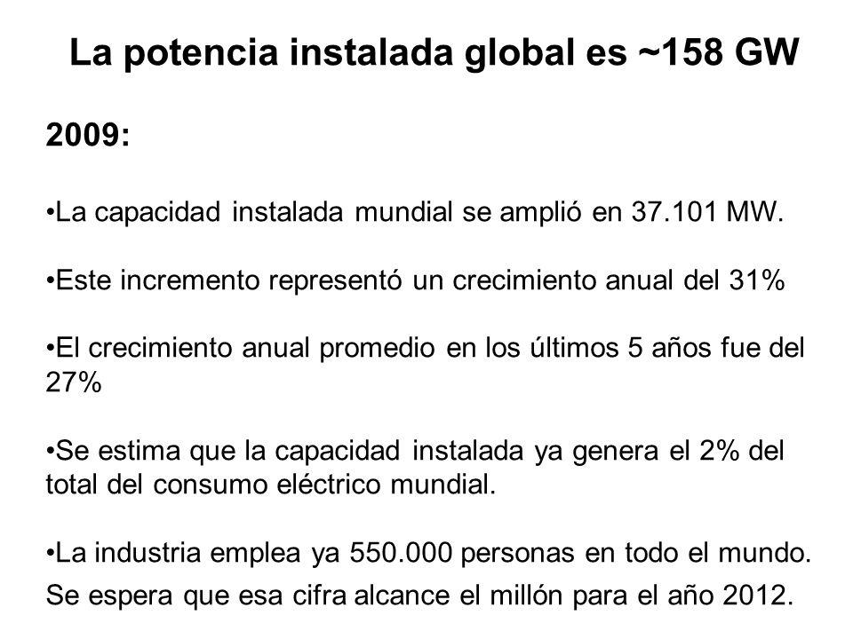La potencia instalada global es ~158 GW 2009: La capacidad instalada mundial se amplió en 37.101 MW.