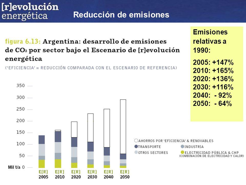 Emisiones relativas a 1990: 2005: +147% 2010: +165% 2020: +136% 2030: +116% 2040: - 92% 2050: - 64% Reducción de emisiones