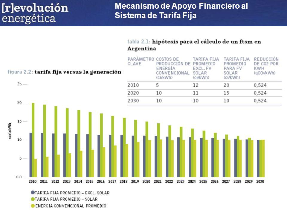 Mecanismo de Apoyo Financiero al Sistema de Tarifa Fija