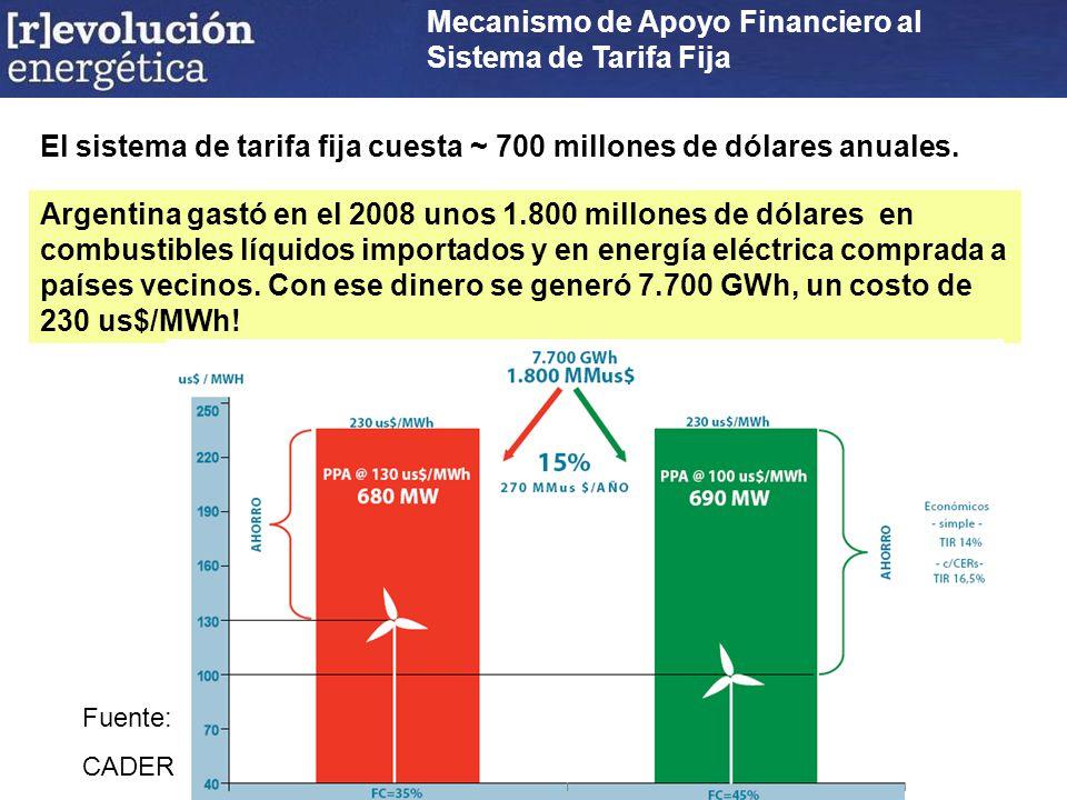 Mecanismo de Apoyo Financiero al Sistema de Tarifa Fija El sistema de tarifa fija cuesta ~ 700 millones de dólares anuales.