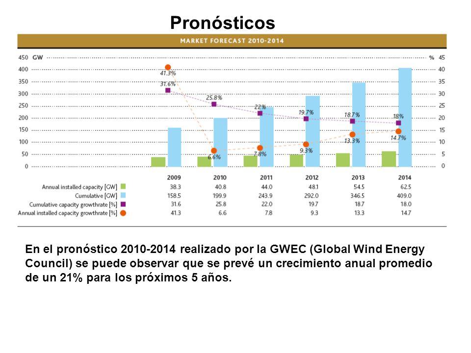 Pronósticos En el pronóstico 2010-2014 realizado por la GWEC (Global Wind Energy Council) se puede observar que se prevé un crecimiento anual promedio de un 21% para los próximos 5 años.