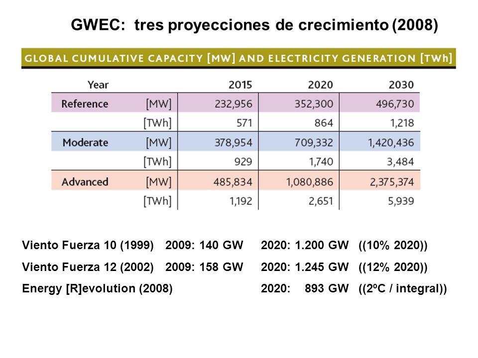 GWEC: tres proyecciones de crecimiento (2008) Viento Fuerza 10 (1999)2009: 140 GW2020: 1.200 GW ((10% 2020)) Viento Fuerza 12 (2002)2009: 158 GW2020: 1.245 GW ((12% 2020)) Energy [R]evolution (2008)2020: 893 GW ((2ºC / integral))