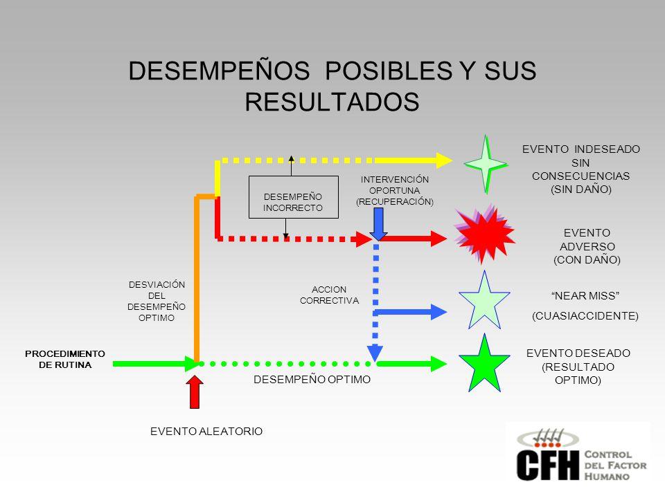 EVENTO DESEADO (RESULTADO OPTIMO) EVENTO ADVERSO (CON DAÑO) INTERVENCIÓN OPORTUNA (RECUPERACIÓN) DESEMPEÑO OPTIMO DESVIACIÓN DEL DESEMPEÑO OPTIMO PROCEDIMIENTO DE RUTINA EVENTO INDESEADO SIN CONSECUENCIAS (SIN DAÑO) ACCION CORRECTIVA DESEMPEÑO INCORRECTO DESEMPEÑOS POSIBLES Y SUS RESULTADOS EVENTO ALEATORIO NEAR MISS (CUASIACCIDENTE)