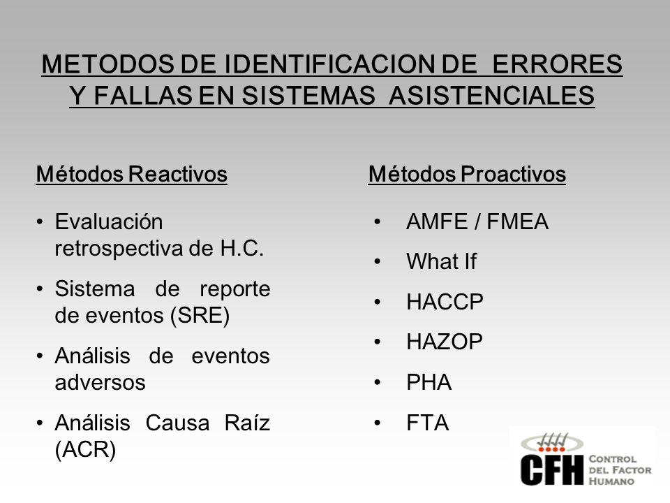 METODOS DE IDENTIFICACION DE ERRORES Y FALLAS EN SISTEMAS ASISTENCIALES Métodos ReactivosMétodos Proactivos Evaluaci ó n retrospectiva de H.C.