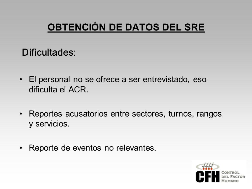 OBTENCIÓN DE DATOS DEL SRE El personal no se ofrece a ser entrevistado, eso dificulta el ACR.