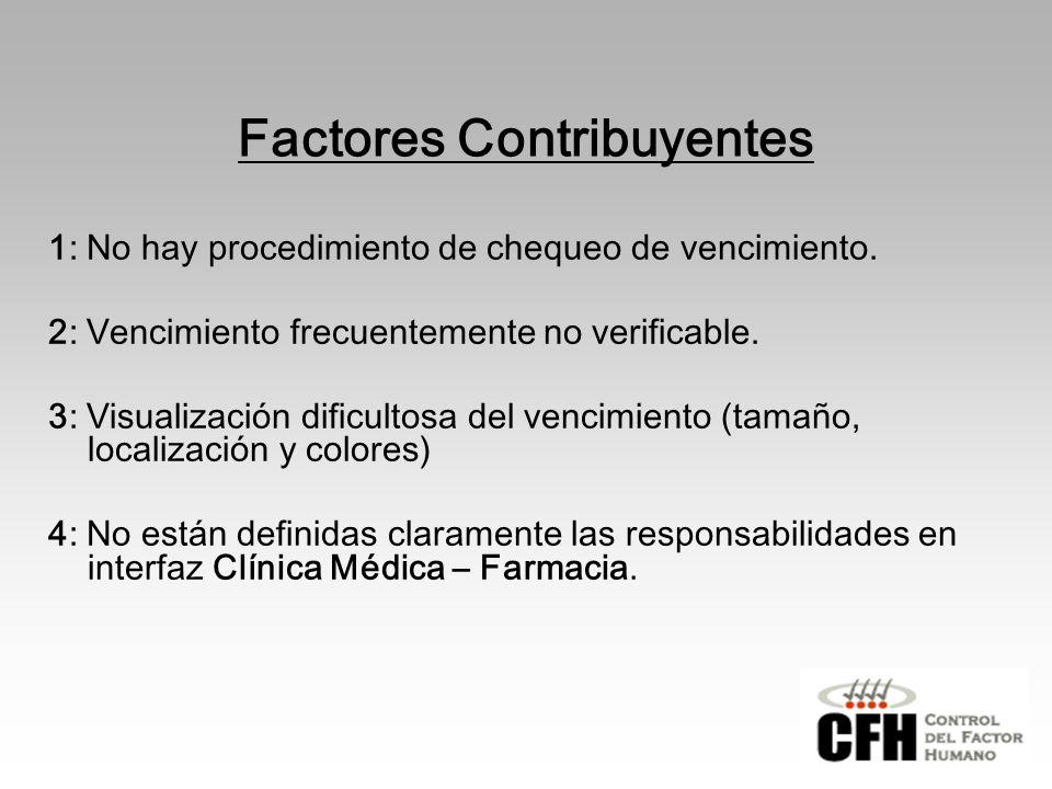 Factores Contribuyentes 1: No hay procedimiento de chequeo de vencimiento.