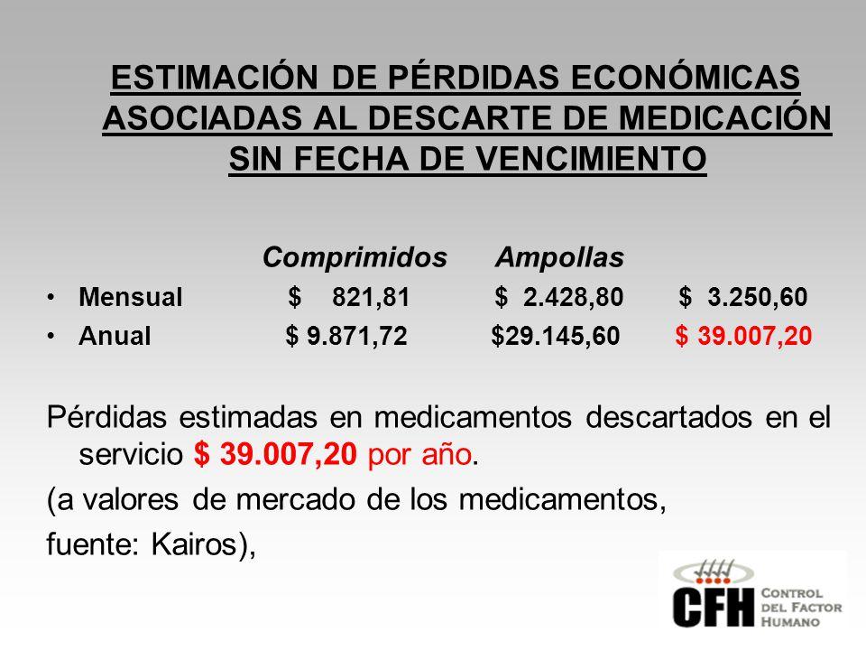 ESTIMACIÓN DE PÉRDIDAS ECONÓMICAS ASOCIADAS AL DESCARTE DE MEDICACIÓN SIN FECHA DE VENCIMIENTO Comprimidos Ampollas Mensual $ 821,81 $ 2.428,80 $ 3.250,60 Anual $ 9.871,72 $29.145,60 $ 39.007,20 Pérdidas estimadas en medicamentos descartados en el servicio $ 39.007,20 por año.