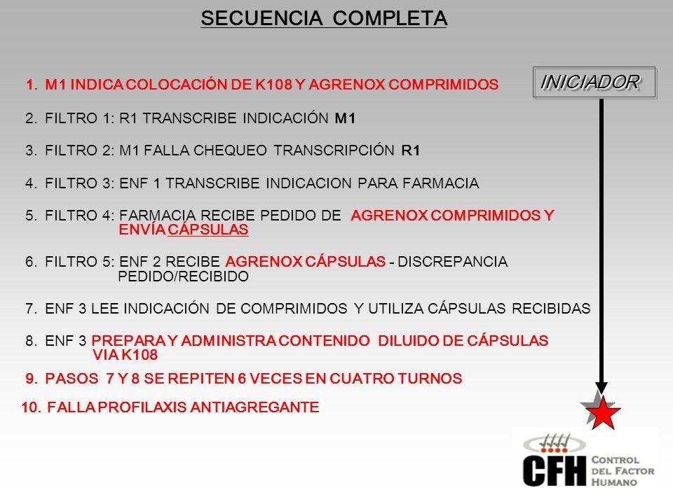 2.FILTRO 1: R1 TRANSCRIBE INDICACIÓN M1 3.FILTRO 2: M1 FALLA CHEQUEO TRANSCRIPCIÓN R1 4.FILTRO 3: ENF 1 TRANSCRIBE INDICACION PARA FARMACIA 5.FILTRO 4: FARMACIA RECIBE PEDIDO DE AGRENOX COMPRIMIDOS Y ENVÍA CÁPSULAS 6.FILTRO 5: ENF 2 RECIBE AGRENOX CÁPSULAS - DISCREPANCIA PEDIDO/RECIBIDO 7.ENF 3 LEE INDICACIÓN DE COMPRIMIDOS Y UTILIZA CÁPSULAS RECIBIDAS 8.ENF 3 PREPARA Y ADMINISTRA CONTENIDO DILUIDO DE CÁPSULAS VIA K108 9.PASOS 7 Y 8 SE REPITEN 6 VECES EN CUATRO TURNOS SECUENCIA COMPLETAINICIADORINICIADOR 1.M1 INDICA COLOCACI Ó N DE K108 Y AGRENOX COMPRIMIDOS 10.FALLA PROFILAXIS ANTIAGREGANTE