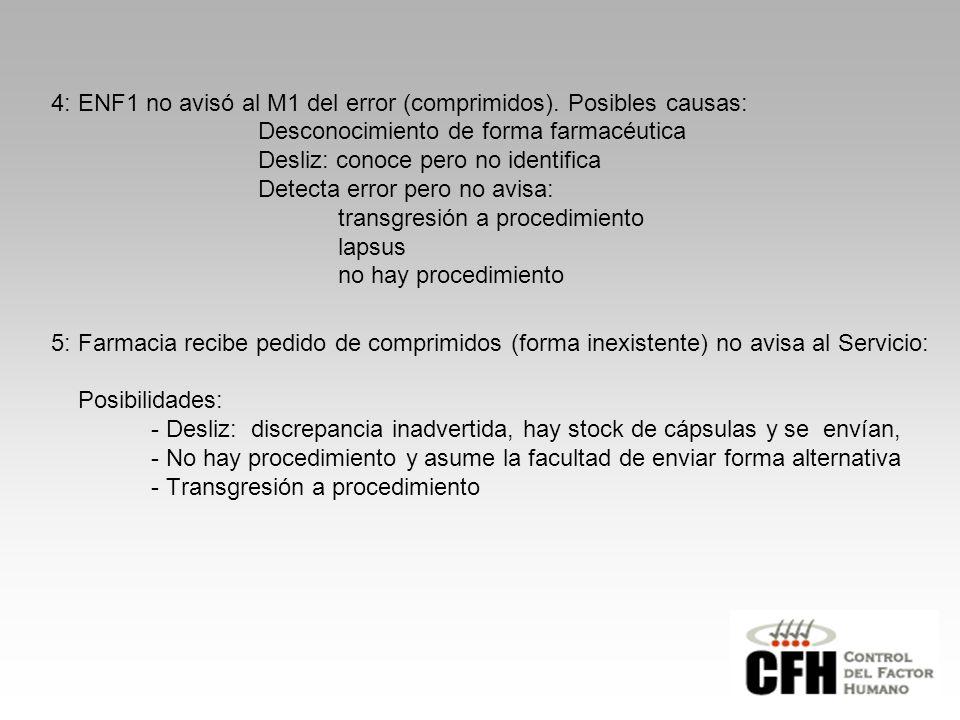 4: ENF1 no avisó al M1 del error (comprimidos).