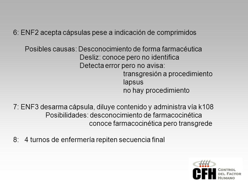 6: ENF2 acepta cápsulas pese a indicación de comprimidos Posibles causas: Desconocimiento de forma farmacéutica Desliz: conoce pero no identifica Detecta error pero no avisa: transgresión a procedimiento lapsus no hay procedimiento 7: ENF3 desarma cápsula, diluye contenido y administra vía k108 Posibilidades: desconocimiento de farmacocinética conoce farmacocinética pero transgrede 8: 4 turnos de enfermería repiten secuencia final