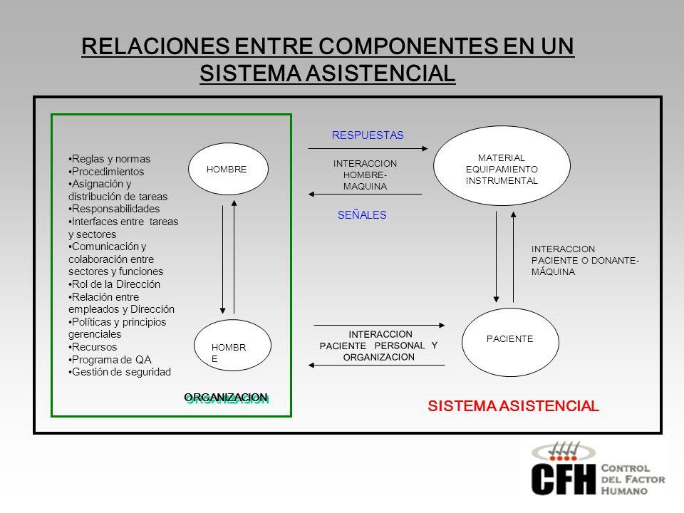 RELACIONES ENTRE COMPONENTES EN UN SISTEMA ASISTENCIAL HOMBRE MATERIAL EQUIPAMIENTO INSTRUMENTAL RESPUESTAS SEÑALES HOMBR E PACIENTE INTERACCION PACIENTE PERSONAL Y ORGANIZACION INTERACCION PACIENTE O DONANTE- MÁQUINA SISTEMA ASISTENCIAL INTERACCION HOMBRE- MAQUINA ORGANIZACION Reglas y normas Procedimientos Asignación y distribución de tareas Responsabilidades Interfaces entre tareas y sectores Comunicación y colaboración entre sectores y funciones Rol de la Dirección Relación entre empleados y Dirección Políticas y principios gerenciales Recursos Programa de QA Gestión de seguridad