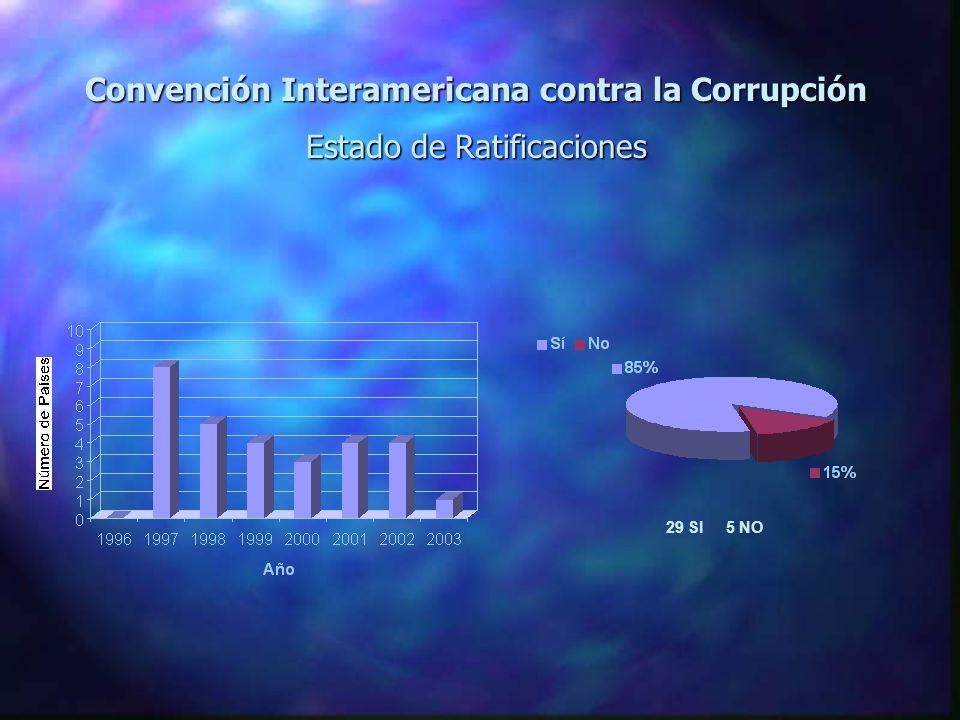 Convención Interamericana contra la Corrupción Estado de Ratificaciones 29 SI 5 NO