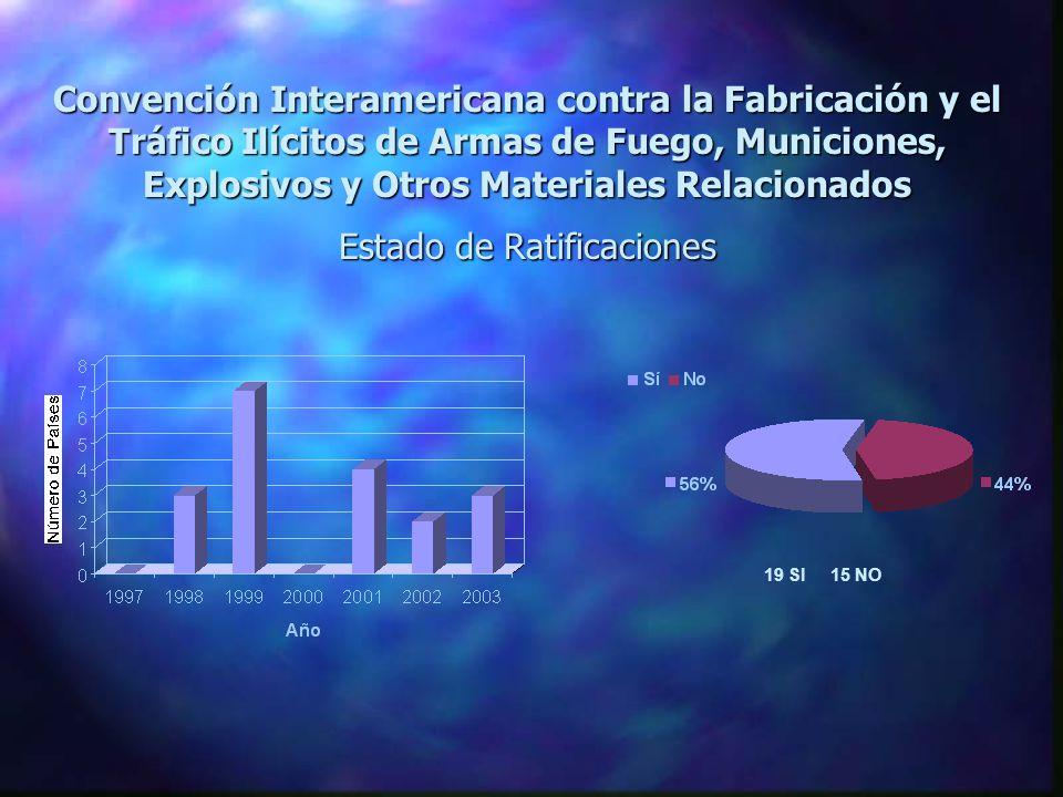 Convención Interamericana contra la Fabricación y el Tráfico Ilícitos de Armas de Fuego, Municiones, Explosivos y Otros Materiales Relacionados Estado de Ratificaciones 19 SI 15 NO