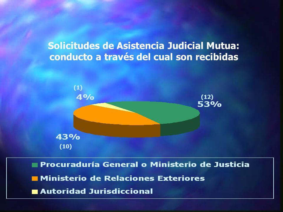 Solicitudes de Asistencia Judicial Mutua: conducto a través del cual son recibidas (10) (12) (1)