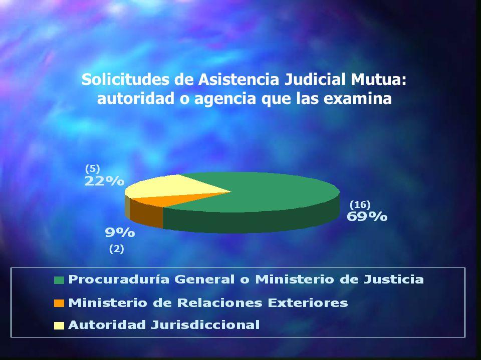 Solicitudes de Asistencia Judicial Mutua: autoridad o agencia que las examina (2) (16) (5)