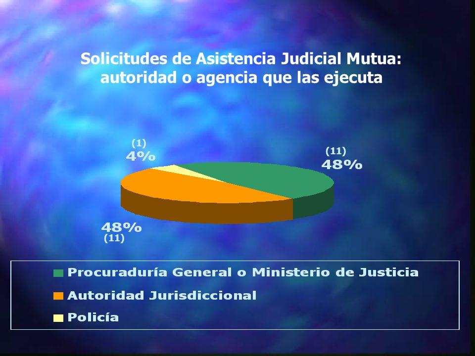 Solicitudes de Asistencia Judicial Mutua: autoridad o agencia que las ejecuta (11) (1)