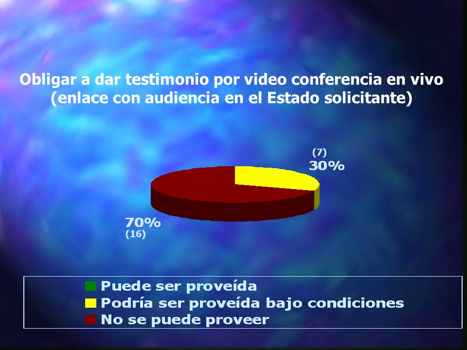 Obligar a dar testimonio por video conferencia en vivo (enlace con audiencia en el Estado solicitante) (16) (7)