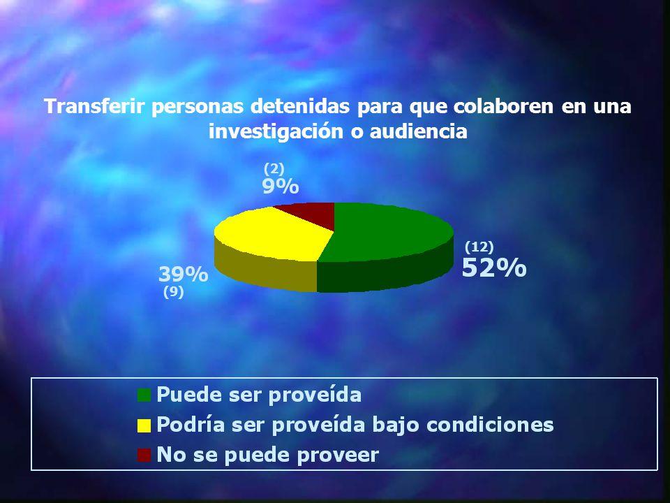 Transferir personas detenidas para que colaboren en una investigación o audiencia (12) (2) (9)