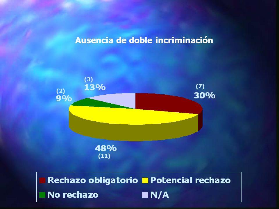 Ausencia de doble incriminación (11) (3) (7) (2)