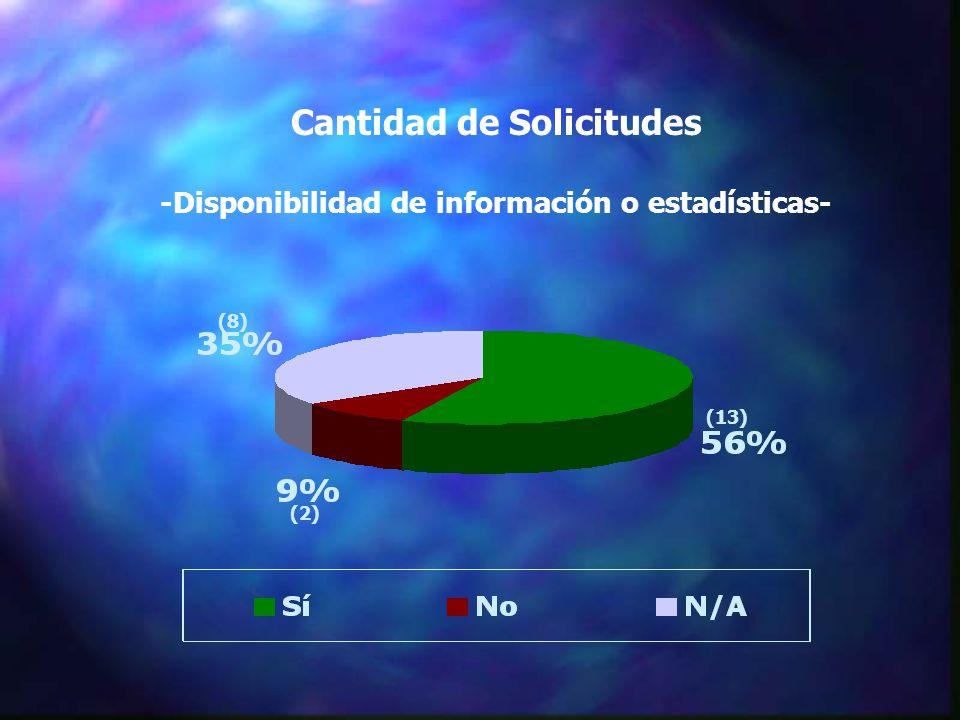 Cantidad de Solicitudes -Disponibilidad de información o estadísticas- (13) (8) (2)