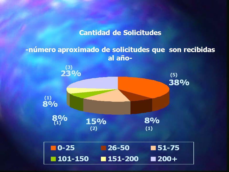 Cantidad de Solicitudes -número aproximado de solicitudes que son recibidas al año- (5) (1) (2) (3) (1)